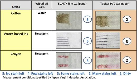 Stain resistance and easy cleaning - Wallpaper