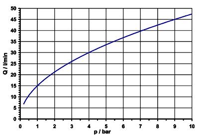 Servo-controlled solenoid valve NC, DN 10 - 01.010.425