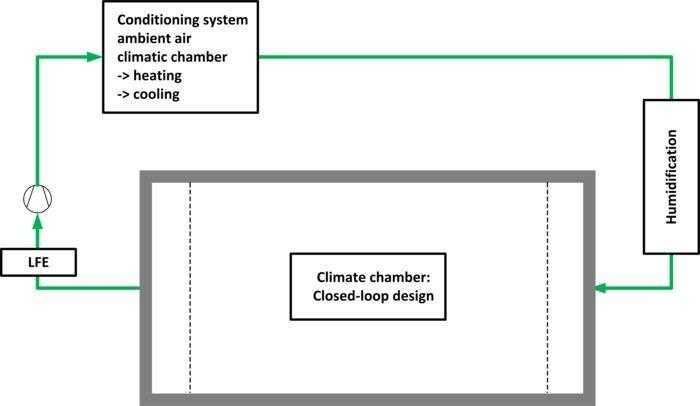 Environmental simulation: temperature & humidity control - The basis is a standard or climatic chamber