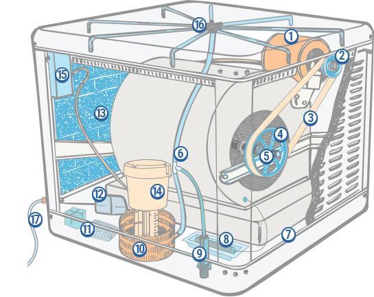 climatizador evaporativo - gama completa