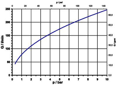 Electrovanne servo-commandée NF, DN 17 - 01.017.521