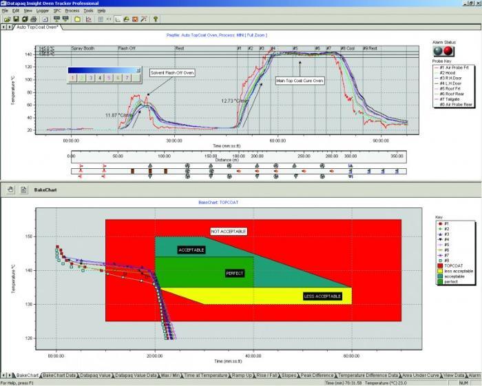 DATAPAQ AutoPaq Temp.-profilmessung: Autoindustrie - Temperaturprofilsystem für Autobau: Aushärtung von Lack, Klebstoff, Dichtmitteln