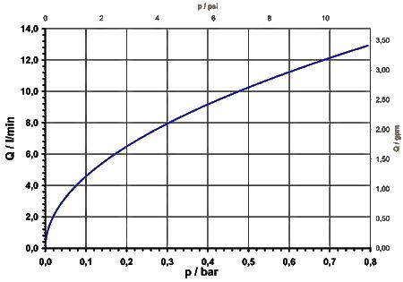 Pinch valve, 2/2-way, NO - 16.006.230