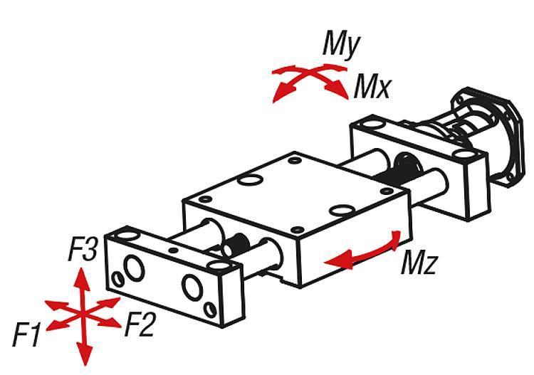 Systeme und Komponenten für den Maschinen und Anlagenbau - Positioniertische lang mit elektrischem Antrieb koaxial