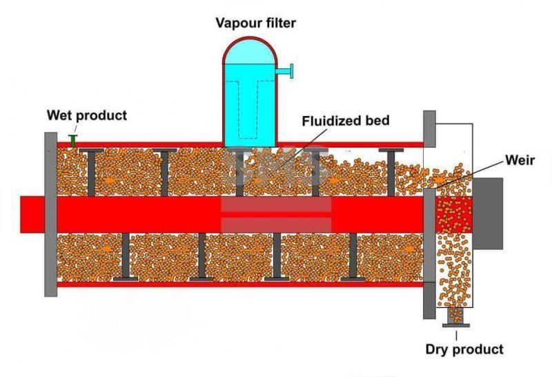 CFT干燥器 - 组合式流化干燥器(CFT干燥器)