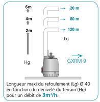 Pompes submersibles - CALIFILTRE GXRM 10