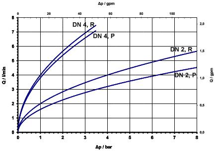 Vanne à levier 2/2 - 47.00x.102