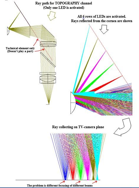 Расчет оптических систем - Расчет и оптимизация оптических систем по заданным параметрам элементов ОС