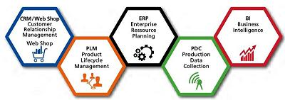 Intex ERP Business Suite