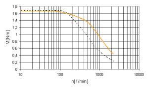 drylin® step motor NEMA23 - null