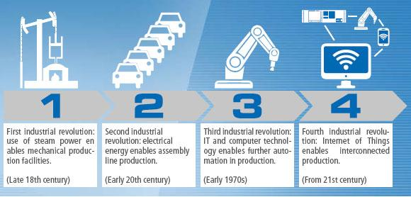 Industry 4.0 at ZUMBACH - INDUSTRY 4.0 - Overview