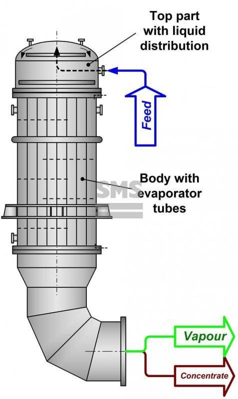 Evaporador de película descendente - Evaporador de película descendente - Evaporadores tubulares estáticos
