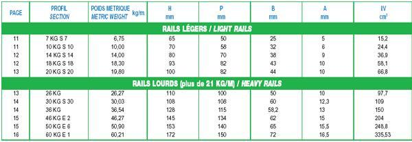 New or used rails - null