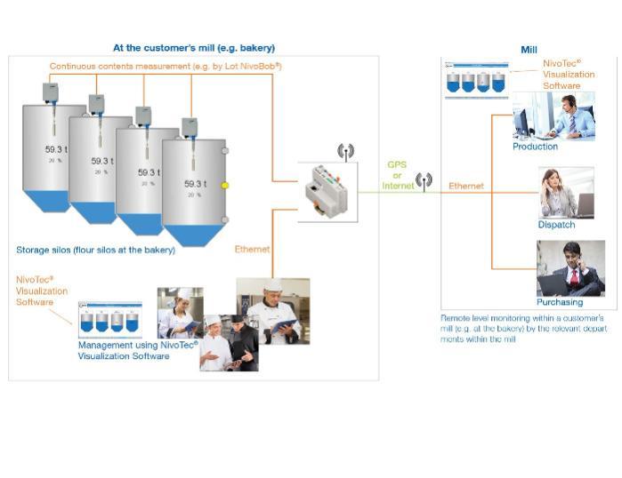 NivoTec® NT 2000 / 3500 / 4000  - Surveillance de niveau et visualisation