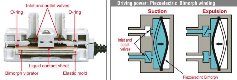 BIMOR 120 V (piezoelektrisch) - BPS-215i 120V