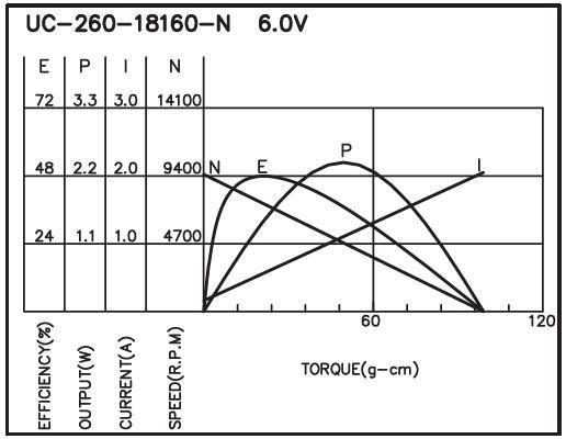 UC-260 - Brush DC Motor