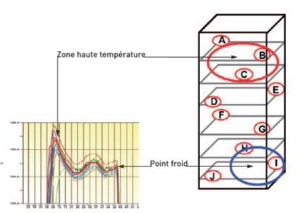 Cartographie de cellule - Distribution de températures adaptée aux cellules