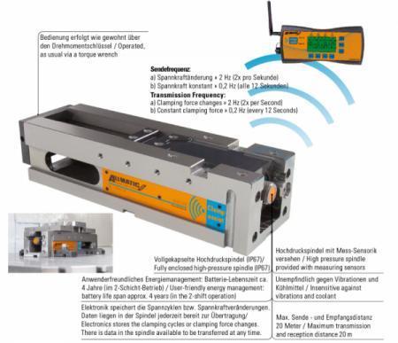 Mobile Empfangseinheit (MEE) - Die MEE ist koppelbar mit Spannern der ALLMATIC Clamp assist Serie: T2 K/M/L/160