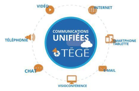 Communications Unifiées - Nouvelle téléphonie d'entreprise connectée