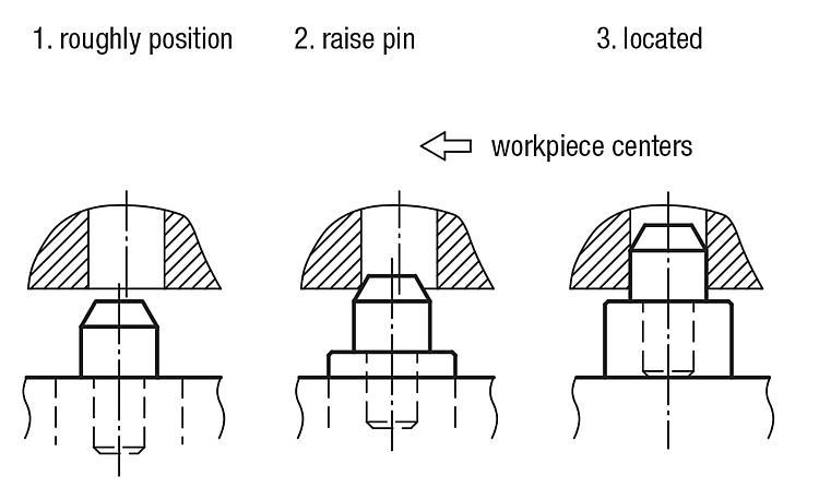 Positioning units - Structural and supporting elements
