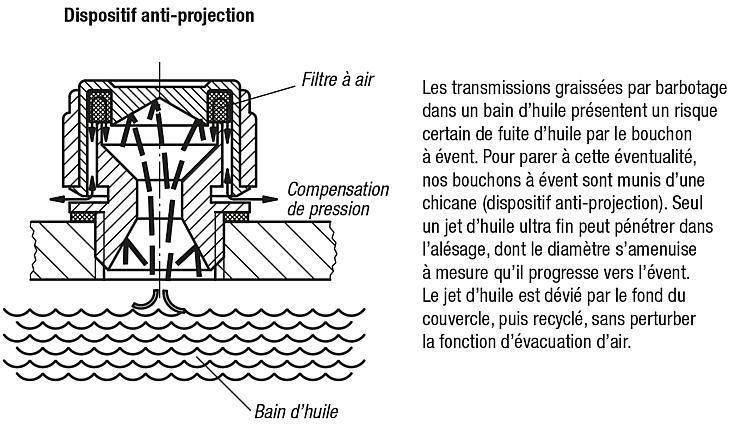 Bouchon à évent spécial anti-projection - Indicateurs de niveau d'huile Obturateurs Bouchons filetés Bouchons à...