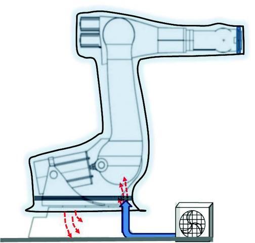 Ventilation system - For robot cover - Solution
