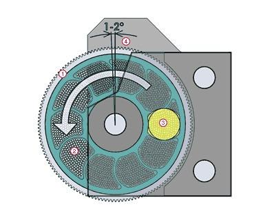 SF - Sistema de Filtración Rotatorio diseñado para aplicaciones termo sensibles.