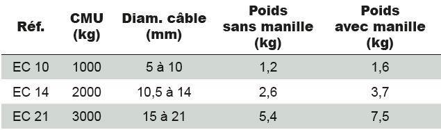 Tire-câbles - Pince tire-câble CONI-KLAM TRACTEL - type EC