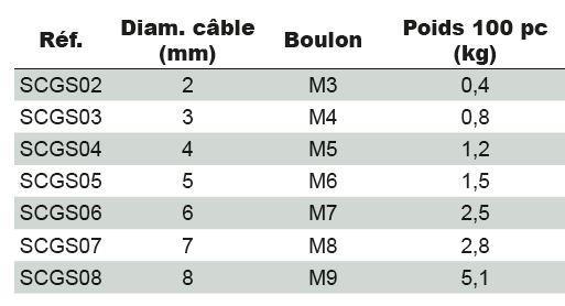 Accessoires câbles - Serre-câble simplex galvanisé ou inox