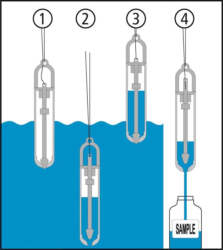 Bomba de inmersión - Muestreo de líquidos