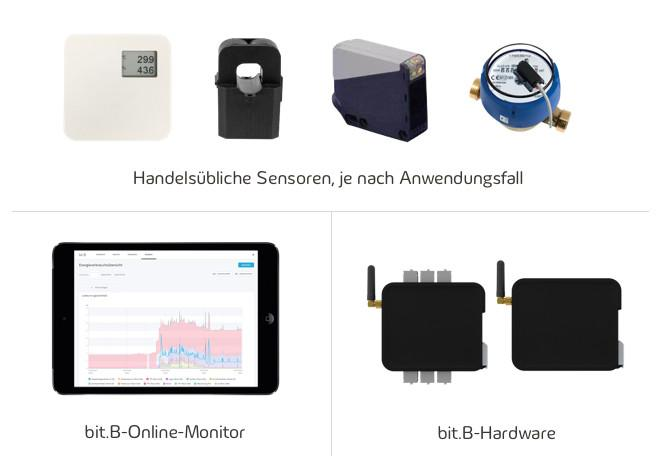 bit.B monitoring solution (hardware) - Measure and visualise energy, production and quality data with bit.B