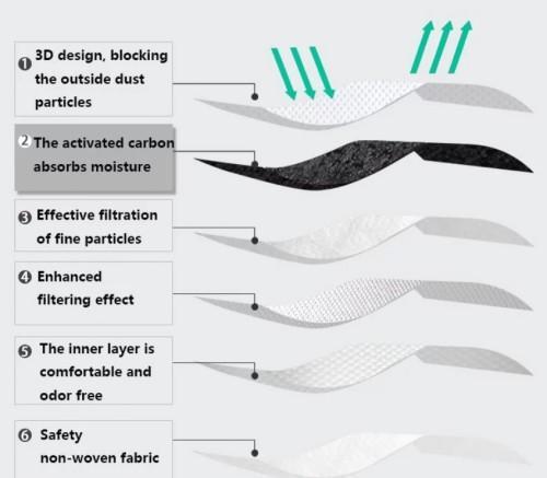 N95 face mask maschera chirurgica  (AZIONE) - maschera chirurgica a 6 slitte per coronavirus anti-romanzo