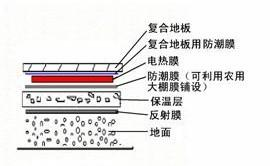 Anze stainless steel electrical film - Anze other heating products