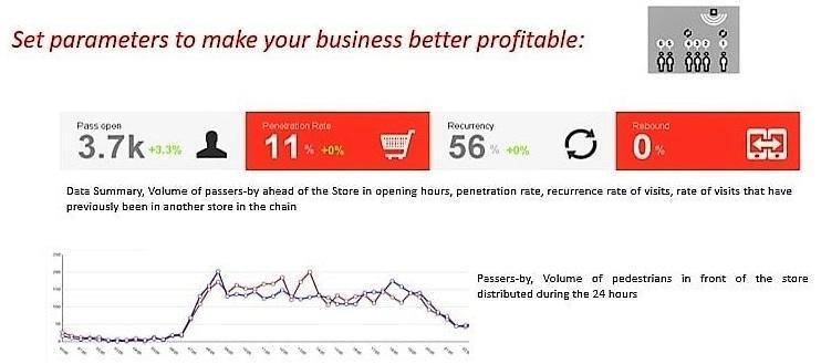 Analítica de comportamiento de compra - Mide el comportamiento de compra