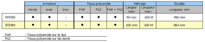 Courroies dentées en polyuréthane - Profil STD