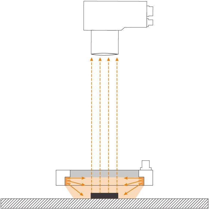 LED-Dunkelfeldbeleuchtung DFL-Serie - LED-Dunkelfeldbeleuchtung für die industrielle Bildverarbeitung (Machine Vision)