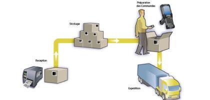 SYNERGY MOBILE - SOLUTION DE LA DISTRIBUTION DIRECTE