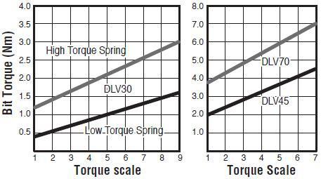 visseuses electriques - DLV30LL-IKE