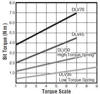 visseuses electriques - DLV45SL-MKG