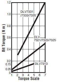 visseuses electriques - DLV7313-CME