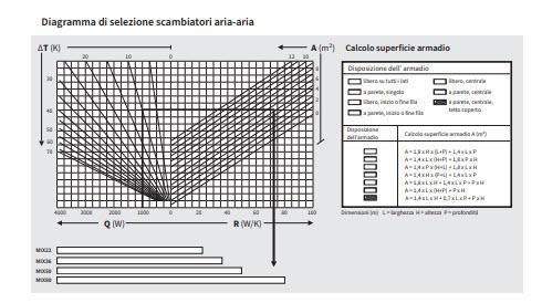 Mix Scambiatori Di Calore Aria-aria - LINEA CLIMATIZZAZIONE