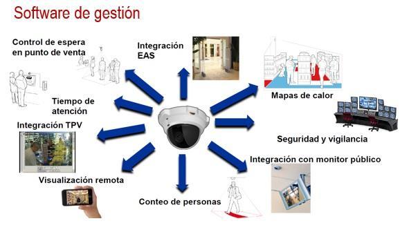 CCTV y analitica - video vigilancia