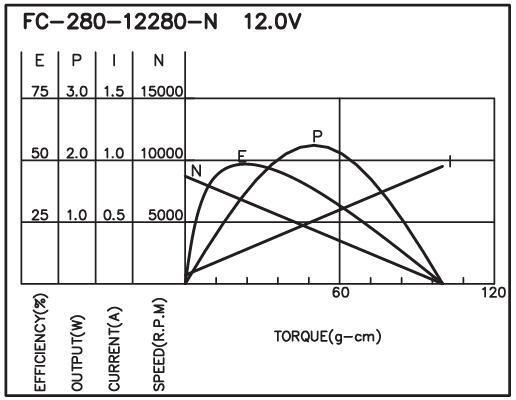 FC-280 - Brush DC Motor