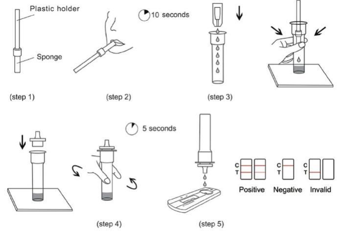 Novel Antibody Test -