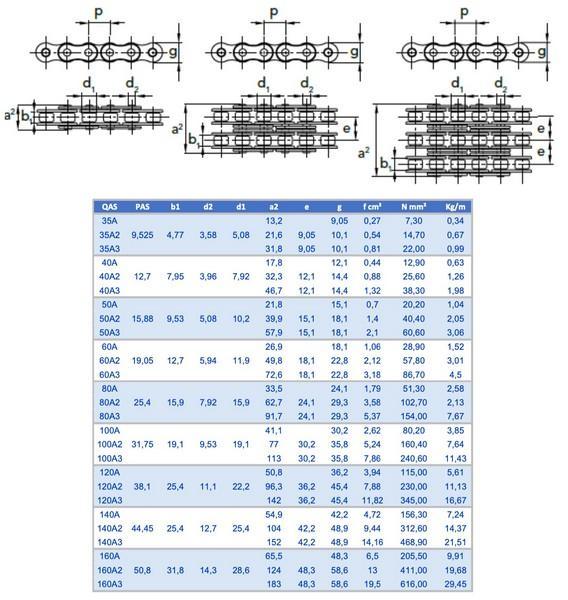 Chaîne simple à rouleaux norme américaine / ASA - Chaîne simple à rouleaux norme américaine / ASA