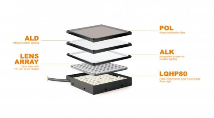 LED Flächenbeleuchtung LQHP80-Serien - LED-Flächenbeleuchtung für die industrielle Bildverarbeitung (Machine Vision)