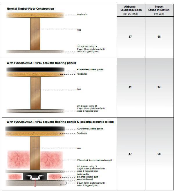 ألواح أرضية صوتية - Floorsorba الثلاثي