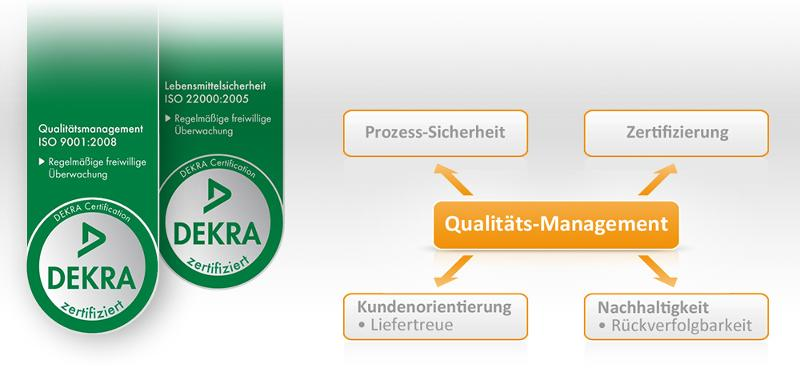 Quality Management - Services