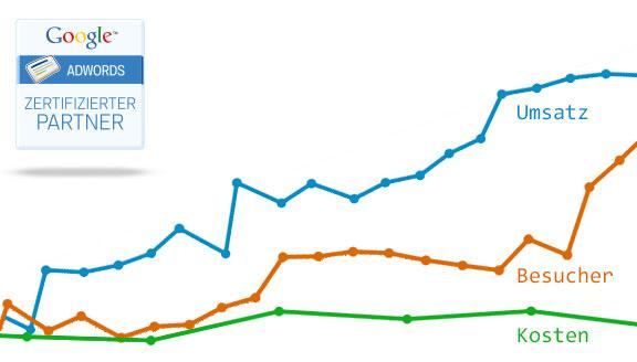AdWords Konto Beratung und Optimierung