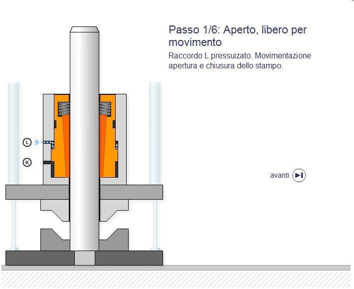 Dispositivo blocca e spinge SITEMA-PowerStroke FSKP (pneumatico) - null